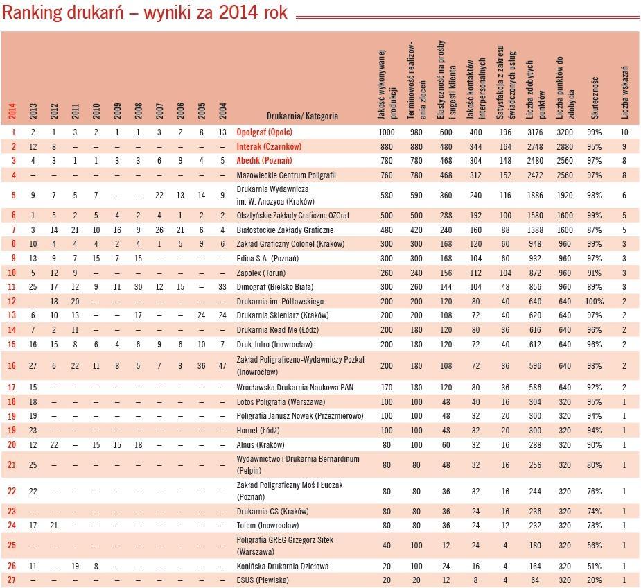 ranking drukarń 2014