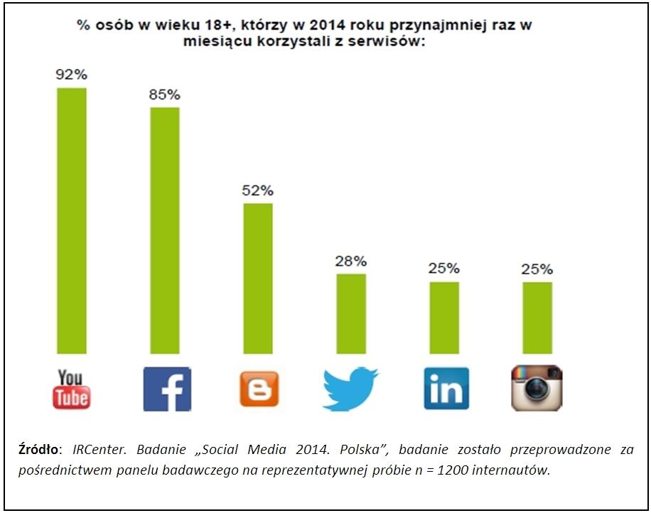 IRCenter badanie serwisów społecznościowych