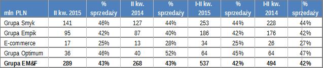 tabela 4 II kw2015 empik