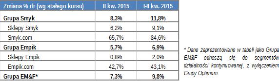 tabela3 empik II kw2015