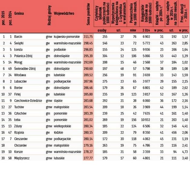 ranking bibliotek 2 2015