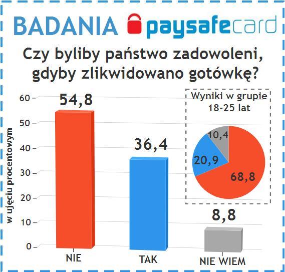 paysafecard wykres