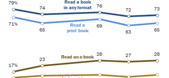 USA Badanie czytelnictwa 2016