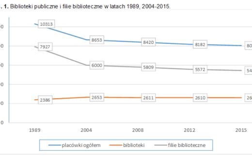 Stan bibliotek w Polsce 2015. Wybrane dane i wskaźniki