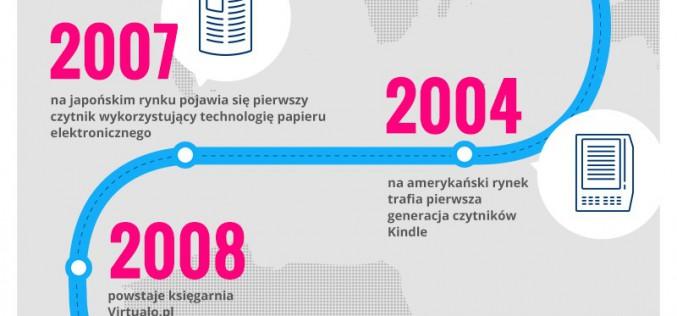 Mimo młodego rynku e-książki w Polsce, e-booki na świecie mają już ponad 40 lat