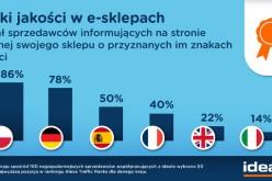 Badania idealo – Zaufanie w e-commerce