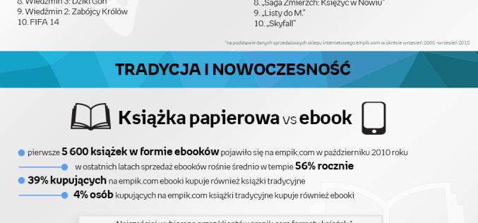 Dekada kultury z empik.com –  rynek dóbr kulturalnych w Polsce