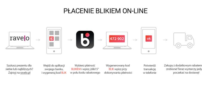 Ravelo.pl wprowadza nową formę płatności BLIK