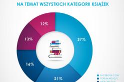 """Badanie """"Kierunki i formy transformacji czytelnictwa w Polsce"""""""