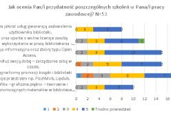 Raport z ewaluacji szkoleń dla bibliotekarzy w 2014 i 2015