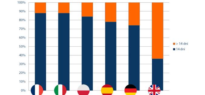 Polskie e-sklepy mniej elastyczne niż niemieckie i brytyjskie