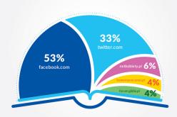 Raport na temat deklaracji czytelnictwa w social media