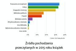 Podstawowe wyniki badań czytelnictwa za rok 2015