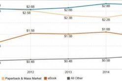 Wzrost sprzedaży książek w Stanach Zjednoczonych