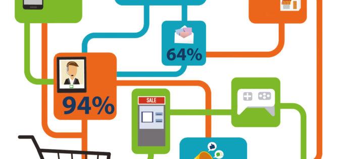 Omnichannel w polskim e-commerce: 93% sklepów ze sprzedażą wielokanałową