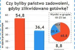 paysafecard: 54,8% badanych Polaków nie chce wycofania gotówki
