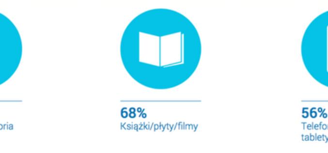 E-Commerce w Polsce. Raport