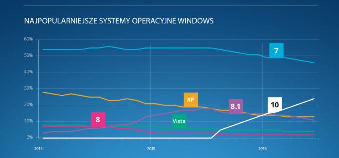 Windows 10 rok po premierze na komputerze co czwartego Polaka