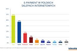 82% polskich sprzedawców oferuje płatności e-payment – badanie idealo z komentarzem eksperckim Przelewy24