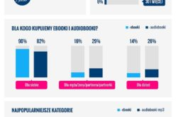 Zwyczaje Polaków związane z użytkowaniem ebooków i audiobooków. Wyniki badania