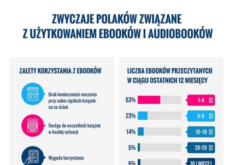 Zwyczaje czytelnicze współczesnych Polaków