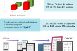 Polskie e-czytelnictwo: e-booki, audiobooki i czytniki