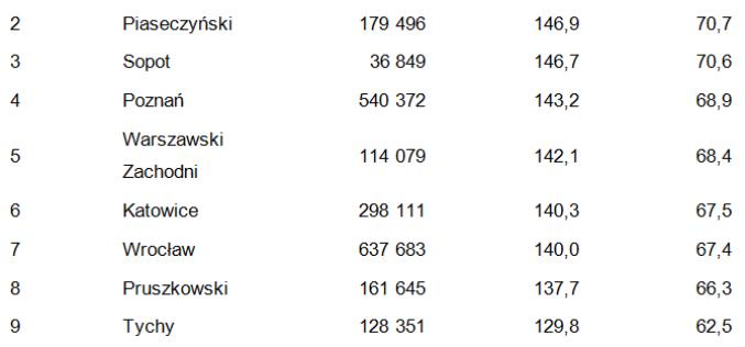 Siła nabywcza mieszkańców Polski per capita w 2017 r.