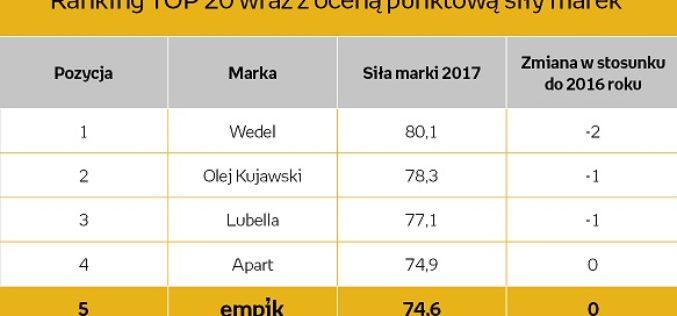 Empik ponownie w czołówce najsilniejszych polskich marek