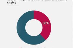 Biblioteka Narodowa: 38% Polaków przeczytało co najmniej jedną książkę w ciągu roku