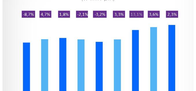 Rynek reklamowy w 2017 r. wzrósł o 2,3 proc. i osiągnął wartość 8,8 mld zł