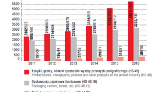 Polski rynek poligraficzny liderem podsumowanie roku 2017