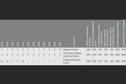 Ranking drukarń 2018