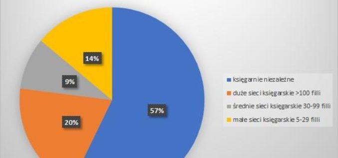 Liczba księgarń niezależnych i sieciowych w Ogólnopolskiej Bazie Księgarń