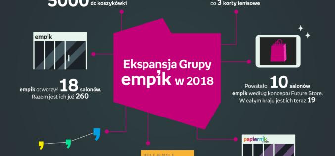 Grupa Empik podsumowuje rozwój sieci stacjonarnej w 2018 roku