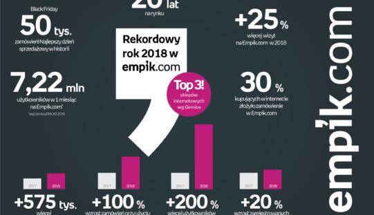 Empik.com – podsumowanie roku 2018