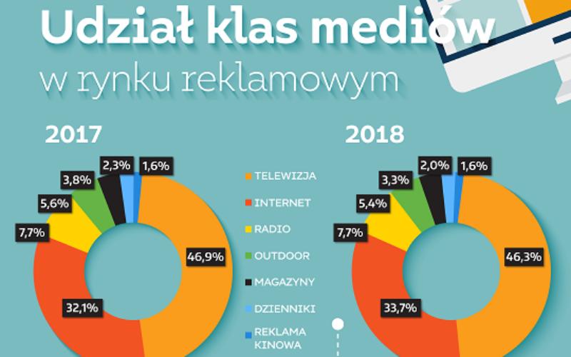 Wartość netto rynku reklamowego wzrosła w 2018 r. o 7,8%