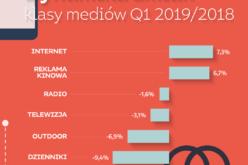 Dynamika rynku reklamowego w pierwszym kwartale 2019 r.