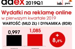 Reklama online – wzrost o 9% w I kwartale 2019