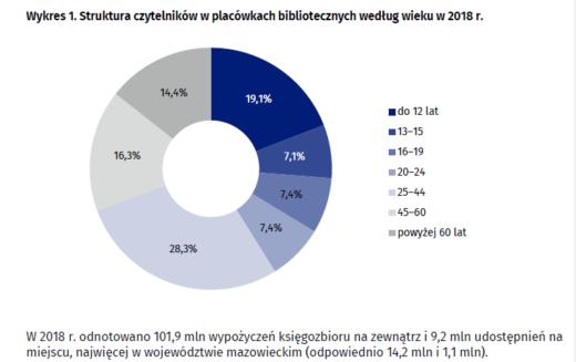 Biblioteki publiczne w 2018 roku – raport GUS