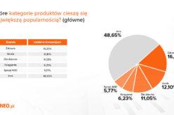 Raport Ceneo: Zakupy on-line robimy w… pracy