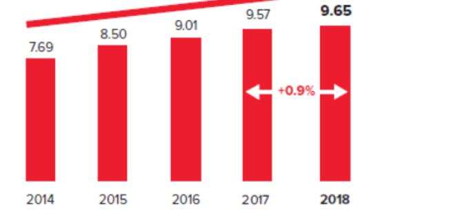 Raport CISAC – Rosną wpływy z honorariów autorskich