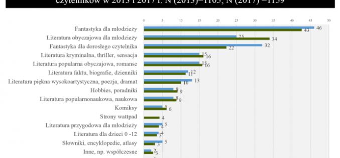 """""""Satysfakcje czytelnicze nastolatków"""". Zaproszenie na seminarium"""