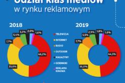 Wartość rynku reklamy w Polsce w 2019 wyniosła niemal 10 mld zł