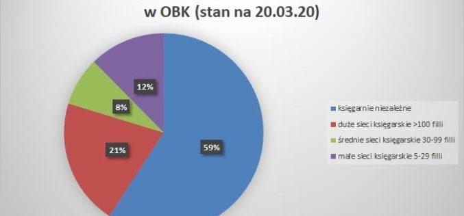 Liczba księgarń niezależnych i sieciowych w OBK