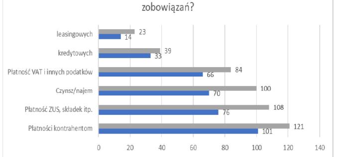 Podsumowanie ankiety w branży wydawniczo-księgarskiej