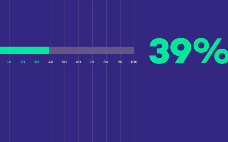 39% – lekki wzrost czytelnictwa w Polsce
