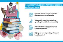 Polacy czytają więcej. Wzrasta zainteresowanie e-bookami i audiobookami