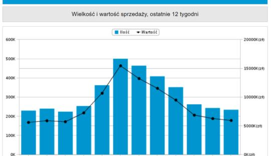 Top 20 Nielsen Bookscan Polska oraz analiza trendów ostatnich 12 tygodni