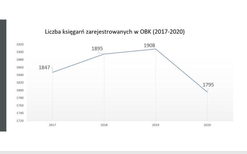 OBK – spada liczba zarejestrowanych księgarń