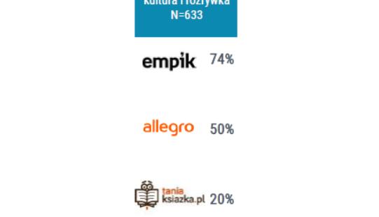 Najpopularniejszych platformy zakupowe w polskim internecie